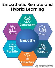 A Principal's Reflections: Empathetic Remote and Hybrid Learning Characteristics List, Up Teacher, Relationship Over, School Days, School Stuff, Daily Encouragement, All Schools, Confidence Building