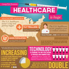 Over the next decade, the amount that the US spends on healthcare is expected to double. Our aging population is propelling that amount. And technology is changing the way healthcare is provided, administered, and communicated.