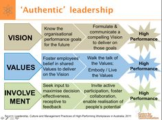 Authentic leadership is about taking factors such as vision, values, and involvement, and knowing the right thing to do with them. This info graph displays the factors, what needs to happen, and what characteristics of authentic leadership make it happen. Ultimately they lead to higher performance from the organization. It isn't about knowing the factors, it's about knowing and then acting appropriately! #wk11authenticleadership #wk11leadership #500_11 #esantiago #albertobokos