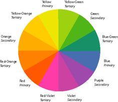Labelled colour wheel