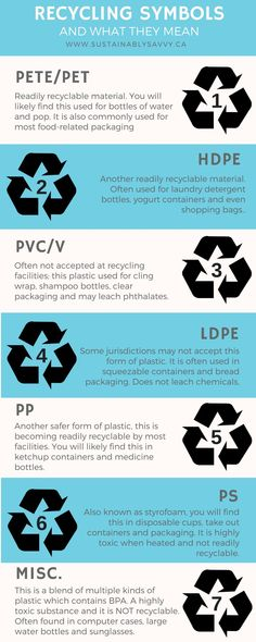 RECYCLING SYMBOLS AND WHAT THEY MEAN | HOW TO RECYCLE