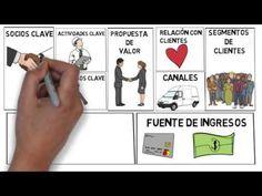 Modelo Canvas | Cómo aplicar el modelo Canvas en el lienzo | Ejemplo práctico - YouTube