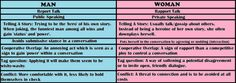 Genderlect - summary of Tannen's report/rapport talk