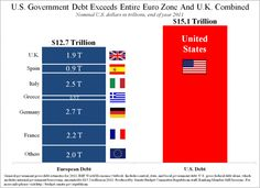 has put us at debt. Our debt is greater than the entire Euro Zone and UK COMBINED. Financial Markets, Greater Than, Bar Chart, Budgeting, Told You So, Politics, The Unit, America, Countries