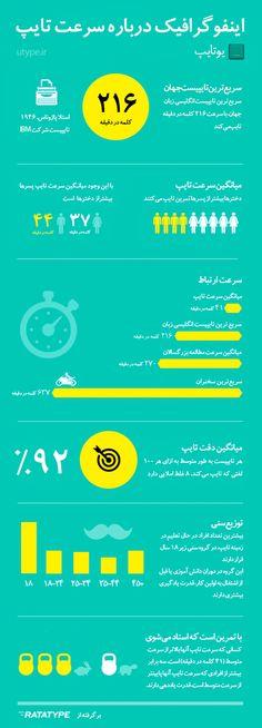 رکورد سریعترین تایپ چقدره؟ مردان سریعتر تایپ میکنند یا زنان؟ تایپیستها معمولا از هر   ۱۰۰ کلمه چند تاشو غلط میزنن؟ یه اینفوگرافیک فارسی جالب دربارهی سرعت تایپ و تایپ سریع