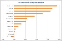 The Top 13 Factors for Google Local Carousel—Studies have shown an excellent click-through rate and conversion rate; How to Rank Higher.