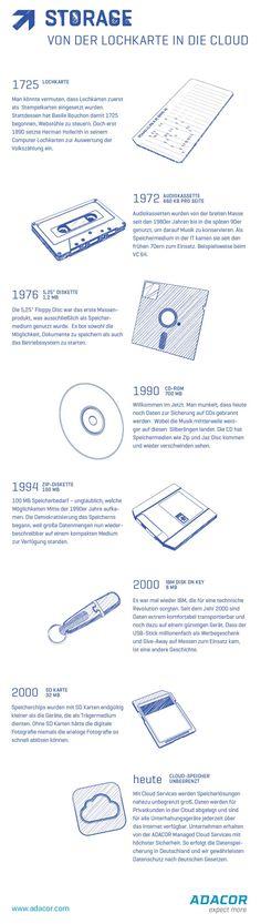 Eine kurze Geschichte der Speichermedien: Unsere Infografik von der Lochkarte in die Cloud.