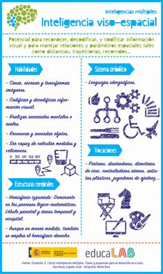 Inteligencias múltiples: inteligencia viso-espacial #infografia #infographic #education | TICs y Formación