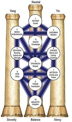 The Kabbalistic Tree of Life and The 3 Pillars