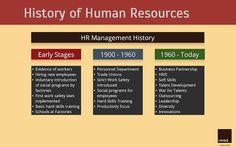 HR Management History