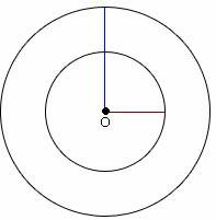Concentric ellipses can help us to structure or plan