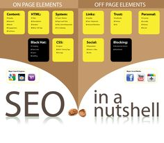 Search Engine Optimization Chart - SEO in a nutshell Internet Marketing Seo, Business Marketing, Marketing And Advertising, Online Marketing, Digital Marketing, Seo Tutorial, Search Engine Marketing, Seo Company, Search Engine Optimization