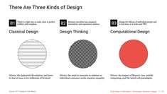 There are three kinds of design — but one is most important. – How To Speak Machine 📘: Computational Thinking For The Rest Of Us Theory Of Computation, Computational Thinking, Little Company, Industrial Revolution, Creative Activities, Creative Industries, Material Design, Design Thinking, Business Design