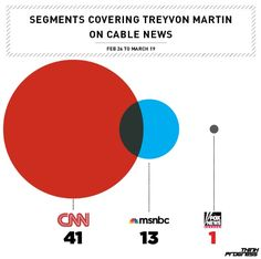 Traditional Media Outlets covering the Treyvon Martin story