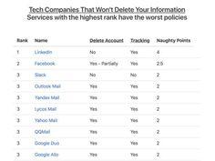 Bazı Şirketler Verilerinizi Hiçbir Zaman Silmiyor