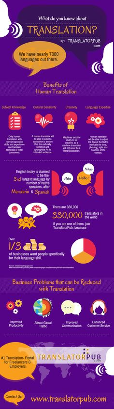 What do you know about Translation? By Translatorpub Infographic