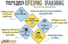 Learning Organization, Leadership Development, Self Development, Personal Development, Learning Support, Psychology Degree, Sketch Notes, Success And Failure, Learning