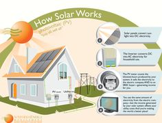 Do you use solar panels for your home? Tell me more, please.