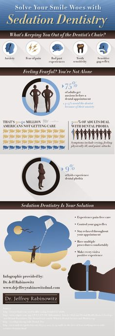 75% of adults get anxious before a dental appointment! Between 9 and 15 % avoid going to the dentist because of their anxiety. Find more facts about dental woes by checking out this NYC sedation dentistry infographic!