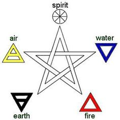 WICCA SYMBOLS AND SIGNS | Signs & Symbols - Hope After Hell