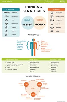 Desing Thinking :: Design Process :: thinking strategies :: dstudio.ubc.ca :: Infographic_ThinkStrat2 #albertobokos