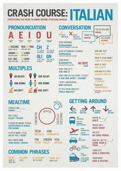 The real Basic of Italian language! Crash Course: Italian Language Infographic #italianlanguage #learnItalian #italianinfographic #ItalyVacation