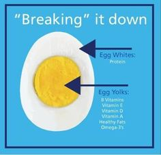 Egg Health Beneifts - Breaking it down! (Don't throw away that egg yolk) The egg yolk is where you get most of your vitamins and nutrition. The key to eating healthy eggs is boiling them versus frying them.