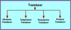 Different Types of Transducers and Their Applications Different Types, Electrical Components, Electronics, Consumer Electronics