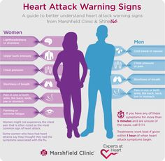 Heart attack warning signs are different for men and women. This handy guide will give you a better understanding of heart attack warning signs by gender. Heart Attack Warning Signs, Heart Care, Heart Attack Symptoms, Shortness Of Breath, Signs And Symptoms, Heartburn, Heart Disease, The Cure, Stress