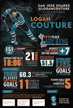 Best of Logan Couture Infographic - - The Daily Chomp - San Jose Sharks Logan Couture, Joe Thornton, Hockey Posters, Plus And Minus, San Jose Sharks, National Hockey League, Shark Tank, Nhl, Fun Facts