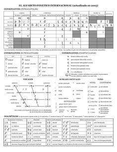 alfabeto fonetico internacional - Buscar con Google
