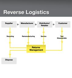 6 Benefits of Effective a Reverse Logistics System & The 9 Core RevLog Metrics to Track