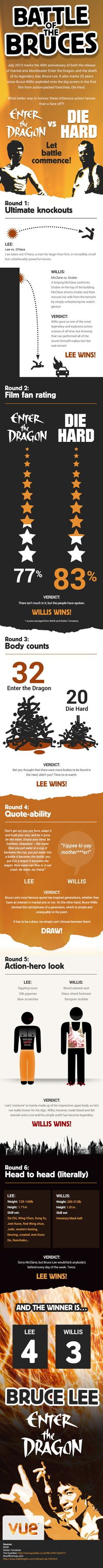 12 infographics about... Bruce Lee
