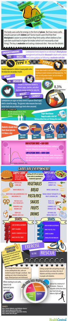 This infographic breaks down the basics of diabetes and carbohydrate management.