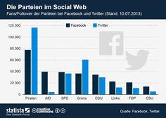 • Infografik: Die Parteien im Social Web | Statista