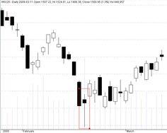 Jak wykorzystać potęgę świec japońskich i przewidzieć ruchy cen, zanim pojawią się jakiekolwiek sygnały na rynku?