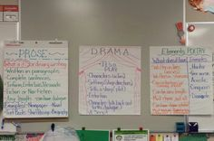 4RL.5 Poetry, Drama, Prose anchor charts