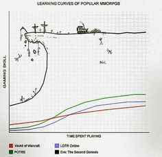 Learning curves....