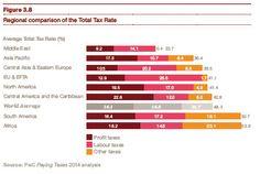 """""""Paying taxes 2014"""" : comparaison des taux d'imposition des entreprises par région du monde. http://pwc.to/1fReiKb"""