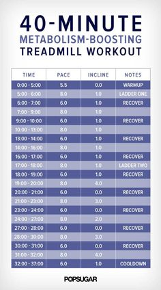 Cardio Workouts - Are you looking forward to bikini shopping this year? Well, you will – once you add a treadmill workout for weight loss to your fitness regime. The HIIT method of training is fairly popular b… Fitness Workouts, Sport Fitness, Fun Workouts, At Home Workouts, Fitness Tips, Fitness Motivation, Weight Workouts, Extreme Workouts, Fitness Plan