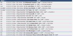 Si quieres saber cómo nos fue el 18/12 con Zcode mira estas apuestas, realizadas con las predicciones del sistema. Ingresa y comienza a ganar www.newsystem.me/... #Pronosticosdeportivos #prediccionesdeportivas #deportes #apuestas #loteria #Sportbooks #gambling #College #NHL #Soccer #NFL #Europe #Futbol #NAACF #NBA #apuestas #futbol #tipster #tips #free #Sports #deportivas #tenis #picks #betting #pronosticos #dinero #ganar #bets #football #baloncesto #apuestasdeportivas #NFL #college #horses