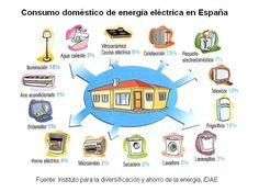 Consumo energético de las casas en España, sabes cuánta energía gastas?