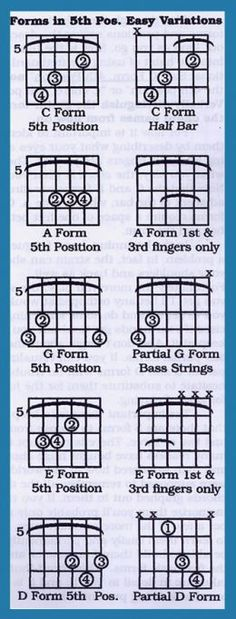 In this article we will take a look at barre chords, also called moveable chords because the same form can be moved up and down the neck. At first barre chords can seem like real hard work, or plain impossible to fret but they are well worth learning if you really want to rock because they give you access to the full range of the neck. Patience and persistence is the key.