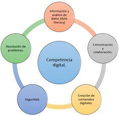Organigrama - Competencia digital
