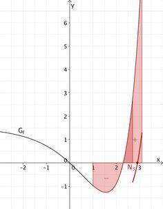 Integralfunktion F skizzieren - Grafik 5