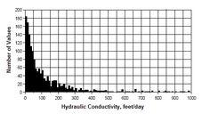 Aquifer Hydraulic Conductivity Frequency Histograqm