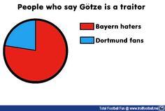 Chart : People who hate Gotze  #MarioGotze #BVB #BayernMunchen #Gotze