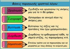 Narrative writing (Πώς γράφω ένα αφηγηματικό κείμενο;) Preschool Special Education, Gifted Education, Special Education Teacher, Vocabulary Exercises, Grammar Exercises, Learn Greek, Greek Language, Second Language, I Love School