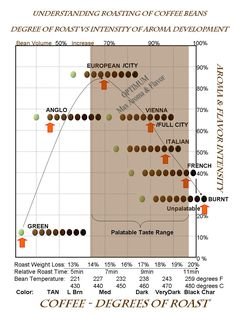'The' Coffee Roasting Chart