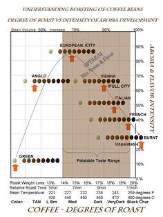 'The' Coffee Roasting Chart